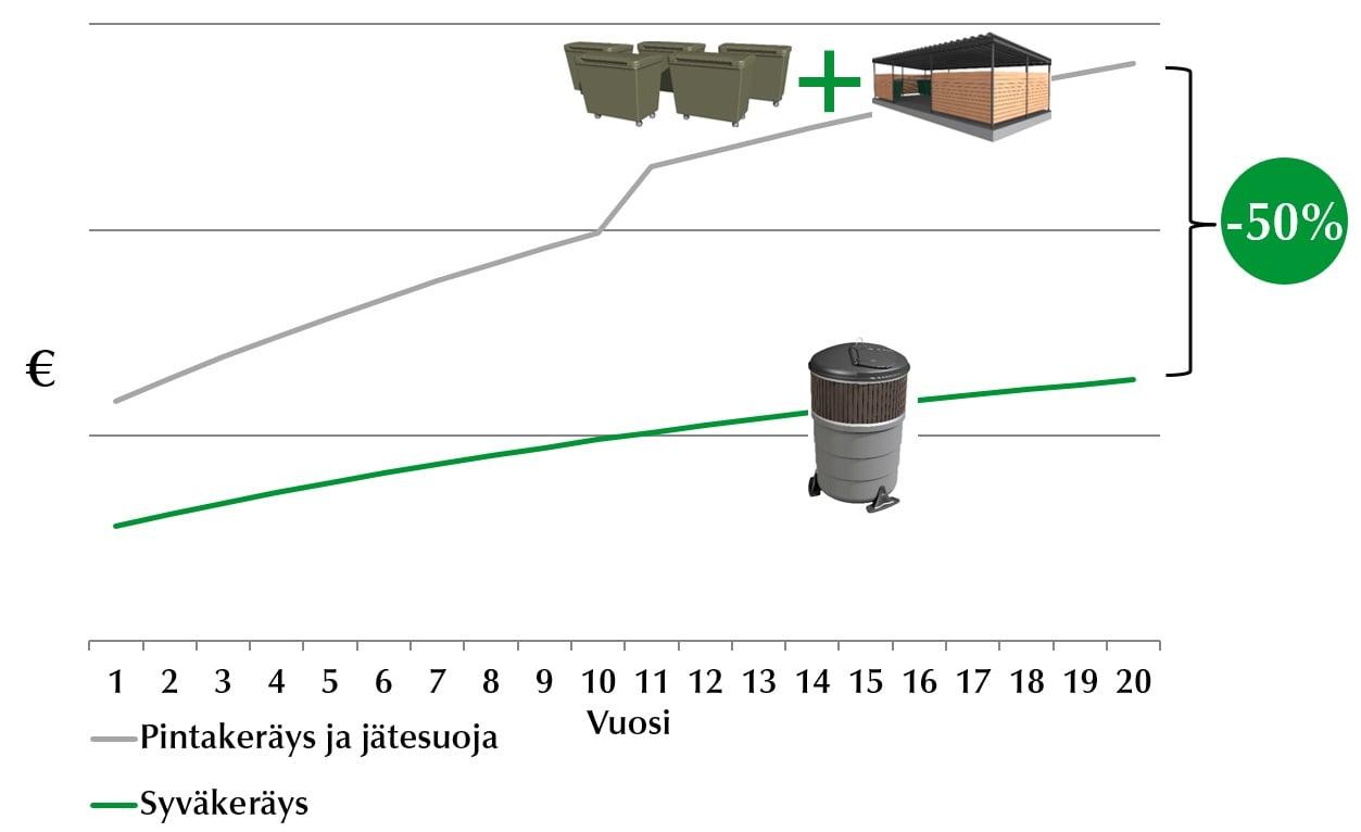 Elinkaarikustannukset 20 vuotta_Syväkeräys vs jätekatos