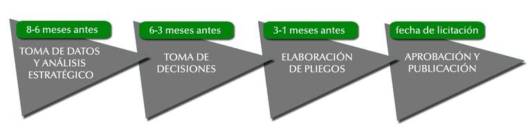 empresas-gestion-de-residuos-proceso-licitacion