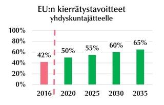 EU kierrätystavoitteet