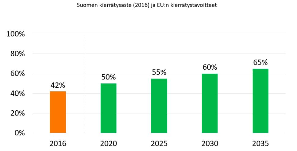 Suomen-kierratysaste-EU-kierratystavoitteet