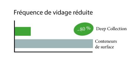 Tyhjennysten vähentyminen_ranska