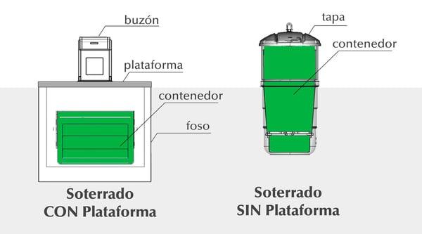 contenedores-soterrados-plataformas