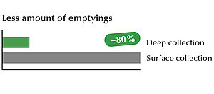 Lift based emptying improves work safety