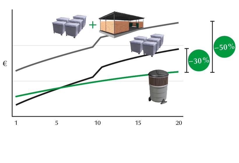 Molok Syväkeräys-järjestelmä: Sekajätteen kokonaiskeräyskustannukset